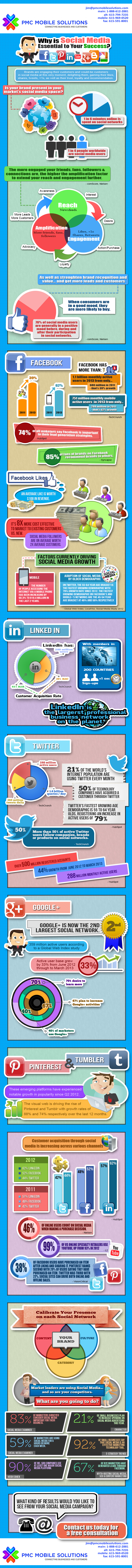 PMCMobileSolutions.com-Social-Media-Optimization-Infographic-2013