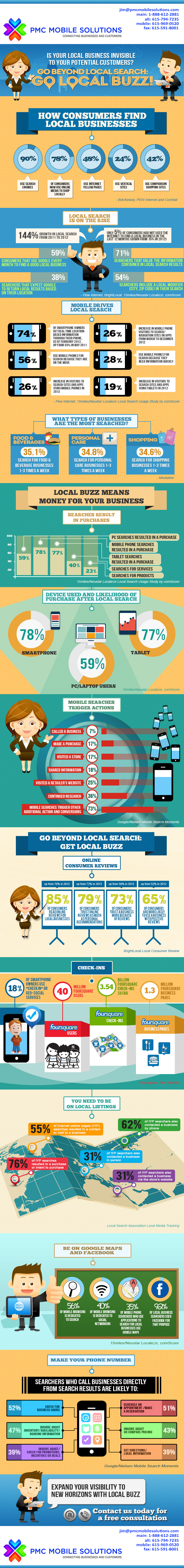 PMCMobileSolutions.com-Local-Buzz-Infographic-2013